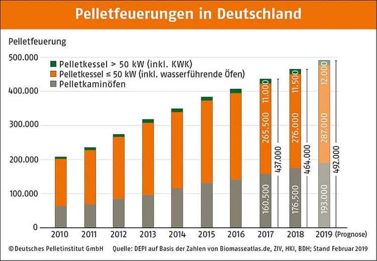Pelletfeuerungen in Deutschland