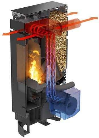 Pelleteinsatz Pvertical Thermocore System