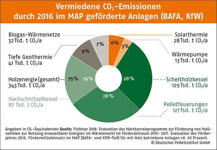 Vermiedene CO2-Emissionen durch 2016 im MAP geförderte Anlagen (BAFA, KfW)